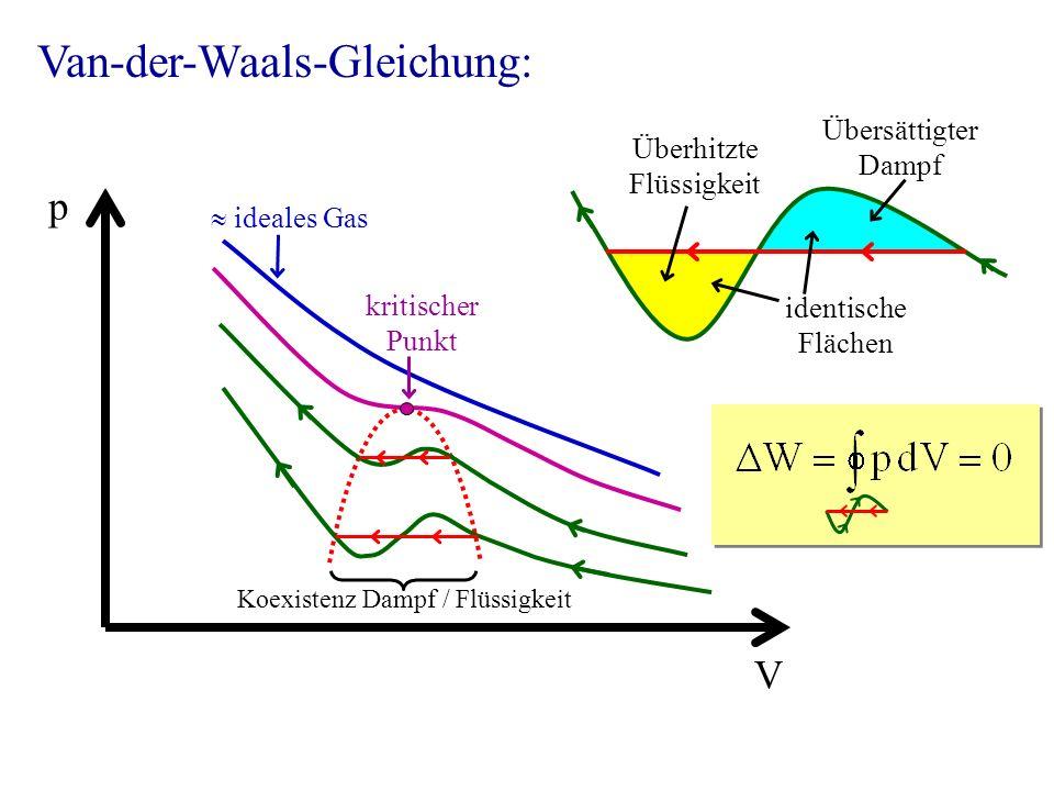 Van-der-Waals-Gleichung: V p Koexistenz Dampf / Flüssigkeit ideales Gas kritischer Punkt Übersättigter Dampf Überhitzte Flüssigkeit identische Flächen