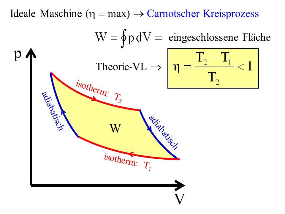 W Ideale Maschine ( max) Carnotscher Kreisprozess p V isotherm: T 2 isotherm: T 1 adiabatisch eingeschlossene Fläche Theorie-VL