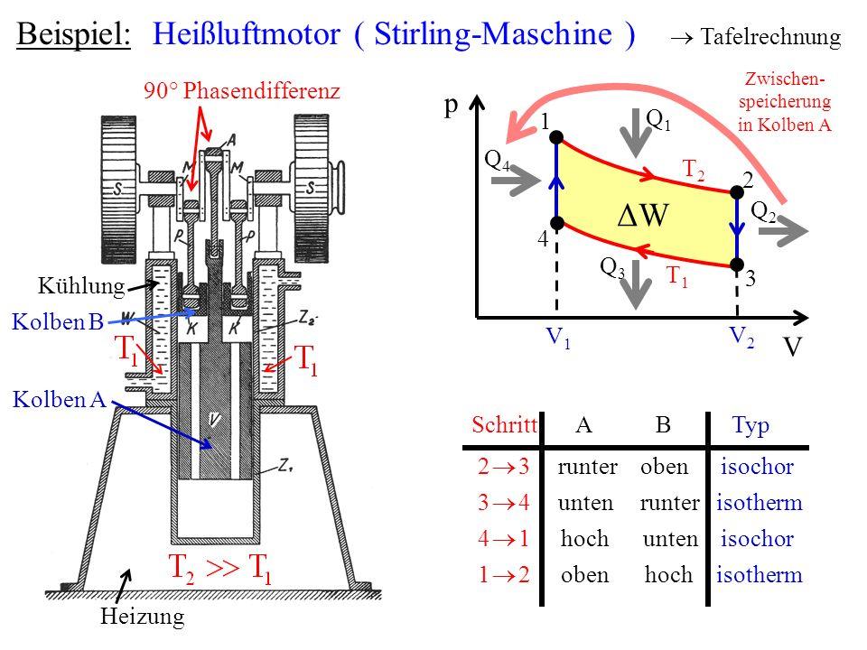 Beispiel: Heißluftmotor ( Stirling-Maschine ) Tafelrechnung Heizung Kühlung 90° Phasendifferenz Kolben A Kolben B p V ΔWΔW T1T1 T2T2 V1V1 V2V2 1 2 3 4