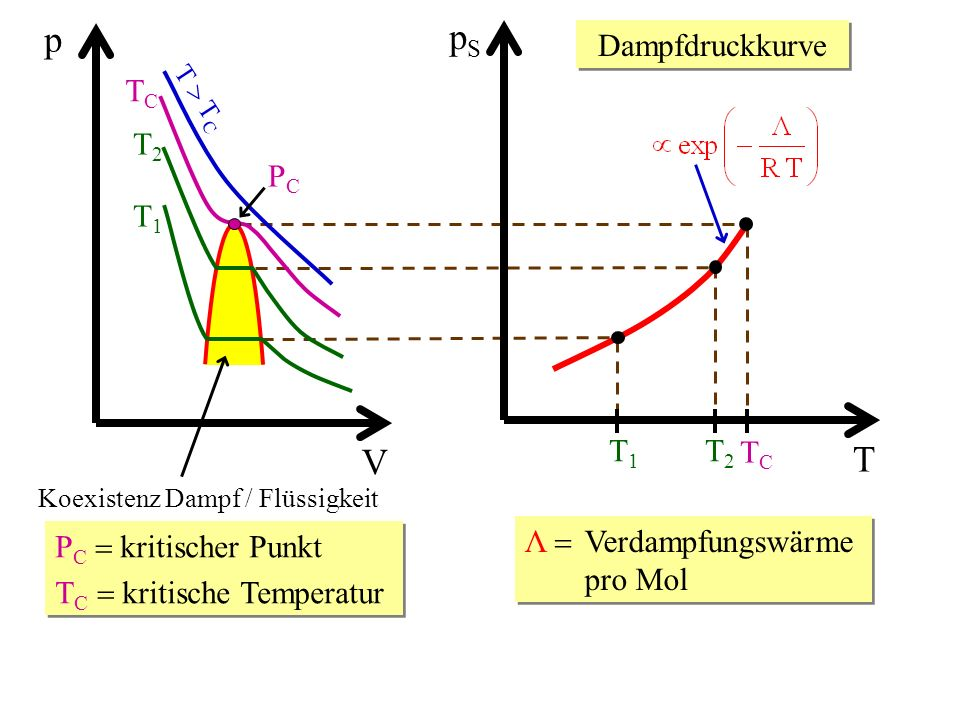 V p T T C TCTC T2T2 T1T1 PCPC Koexistenz Dampf / Flüssigkeit P C kritischer Punkt T C kritische Temperatur P C kritischer Punkt T C kritische Temperat