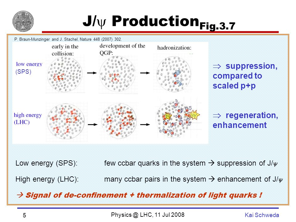 Physics @ LHC, 11 Jul 2008 Kai Schweda 5 J/ Production Fig.3.7 suppression, compared to scaled p+p regeneration, enhancement Low energy (SPS):few ccbar quarks in the system suppression of J/ High energy (LHC): many ccbar pairs in the system enhancement of J/ Signal of de-confinement + thermalization of light quarks .