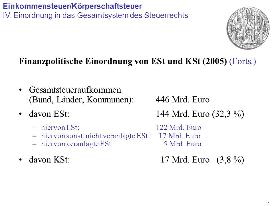 Finanzpolitische Einordnung von ESt und KSt (2005) (Forts.) Gesamtsteueraufkommen (Bund, Länder, Kommunen): 446 Mrd. Euro davon ESt:144 Mrd. Euro (32,