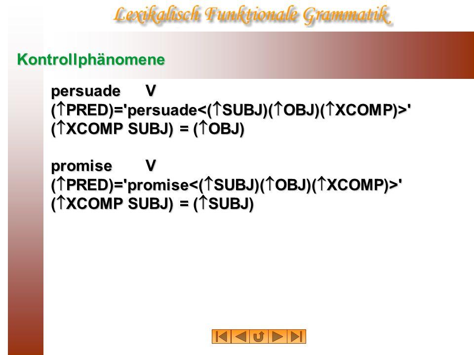 Kontrollphänomene: Redundanzregeln Wenn die Liste der grammatischen Funktionen eines lexikalischen Elements OBJ2 enthält, ist dieses die kontrollierende Funktion; Wenn die Liste der grammatischen Funktionen eines lexikalischen Elements OBJ2 enthält, ist dieses die kontrollierende Funktion; Andernfalls, wenn die Liste der grammatischen Funktionen OBJ enthält, ist dieses die kontrollierende Funktion; Andernfalls, wenn die Liste der grammatischen Funktionen OBJ enthält, ist dieses die kontrollierende Funktion; andernfalls ist SUBJ die kontrollierende Funktion.
