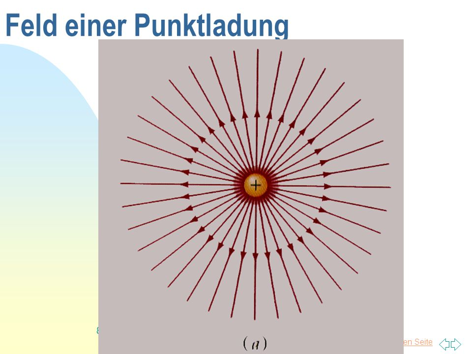Zurück zur ersten Seite 19 Elektrisches Feld mit Dielektrikum Bei Nichtleitern wird das Feld im Inneren nur geschwächt, da die Ladungen sich nicht bewegen sondern nur ausrichten können.