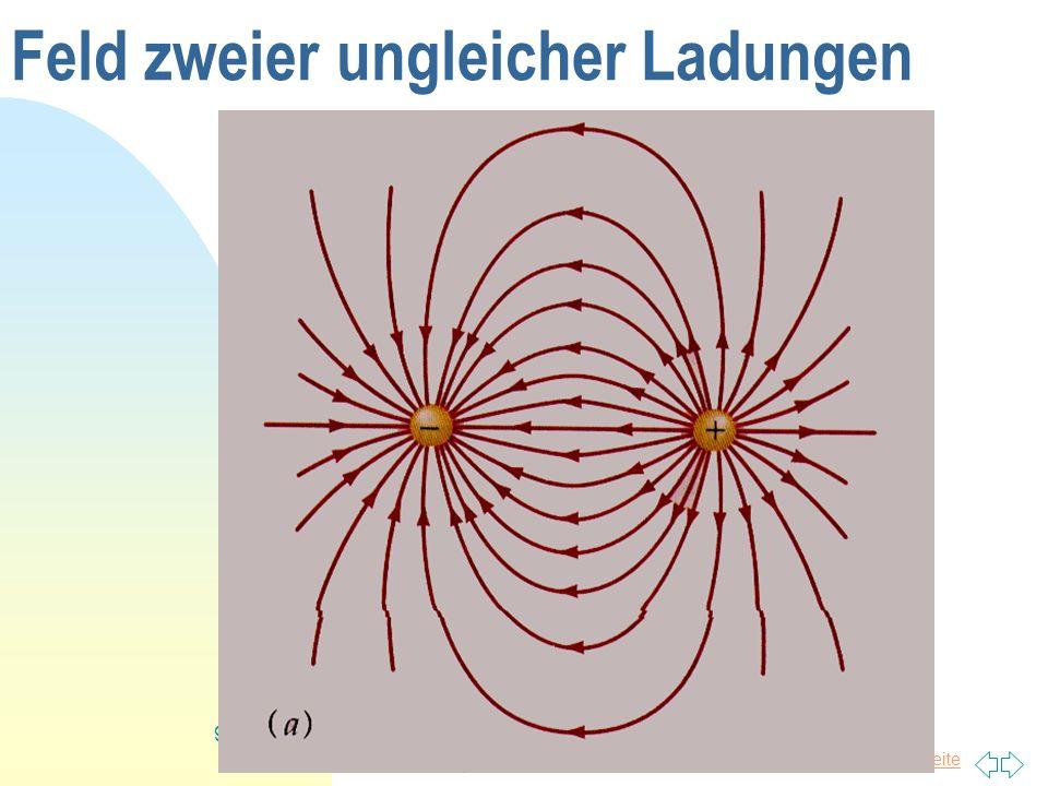 Zurück zur ersten Seite 20 Kondensator mit Dielektrikum Bringt man ein Dielektrikum zwischen die Kondensatorplatten, so ändert sich die Kapazität des Kondensators.