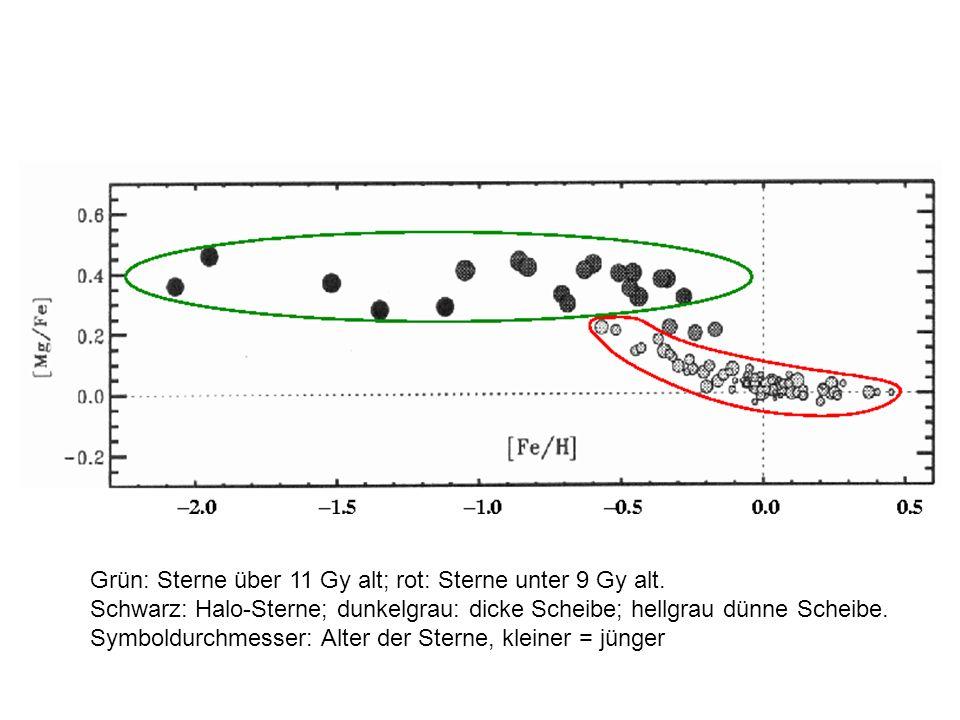 Grün: Sterne über 11 Gy alt; rot: Sterne unter 9 Gy alt. Schwarz: Halo-Sterne; dunkelgrau: dicke Scheibe; hellgrau dünne Scheibe. Symboldurchmesser: A