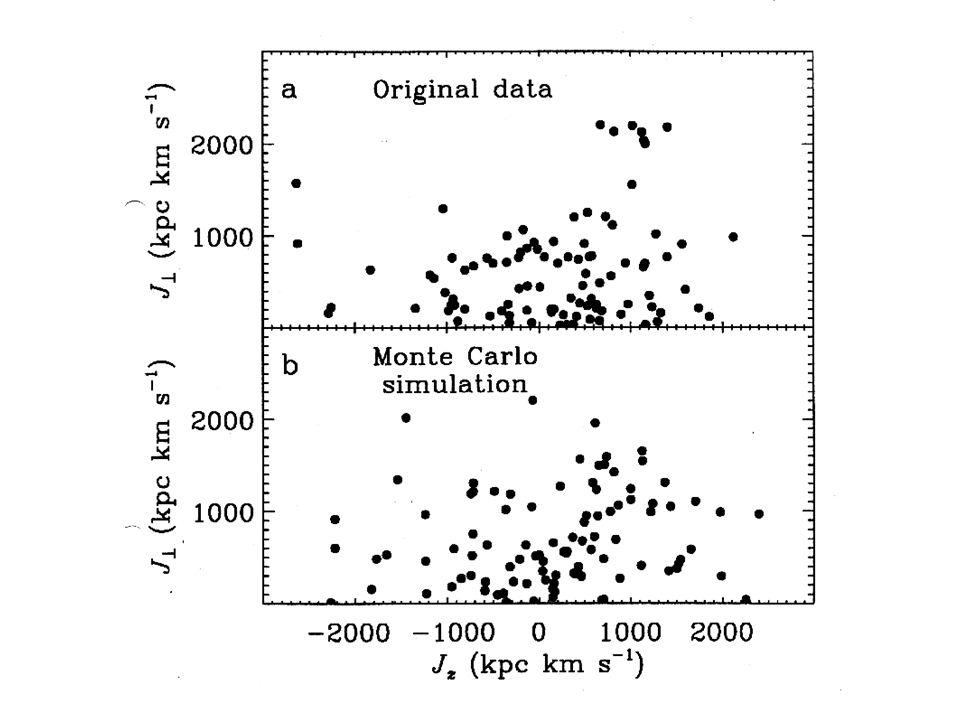 Bahnen in der Ebene Polare Bahnen Einige retrograde schwach geneigte Bahnen retrogradprograd Der Klumpen