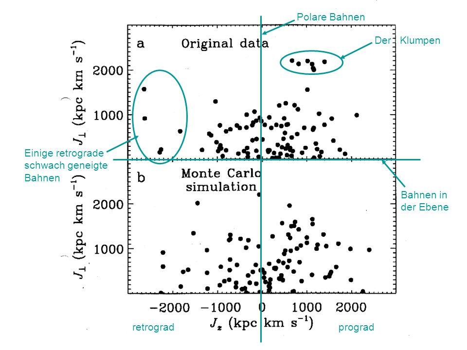 Falsche Entfernungen und Leuchtkräfte aus richtigen Parallaxen Die folgende Folie zeigt, wie man aus richtigen Parallaxen durch naive Mittelbildung falsche Leuchtkräfte und Parallaxen für eine Sterngruppe erhalten kann.