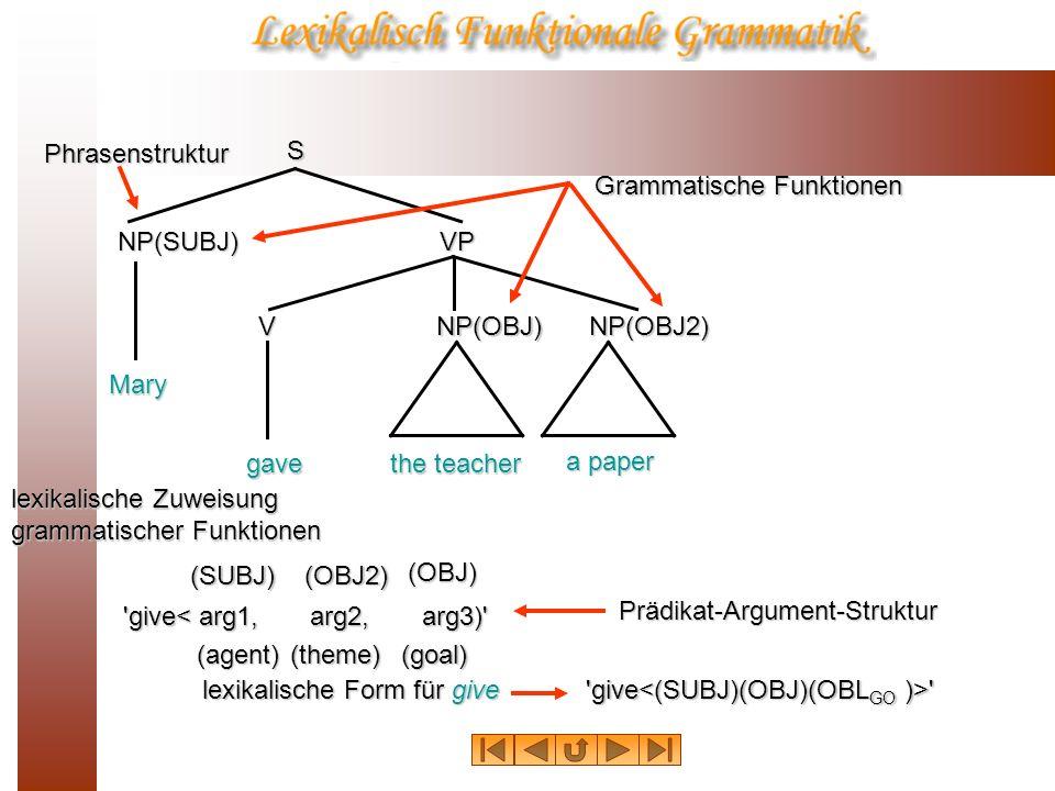 S NP(SUBJ) NP(OBJ)NP(OBJ2)V VP Mary gave the teacher a paper lexikalische Zuweisung grammatischer Funktionen (SUBJ)(OBJ2) (OBJ) Grammatische Funktione