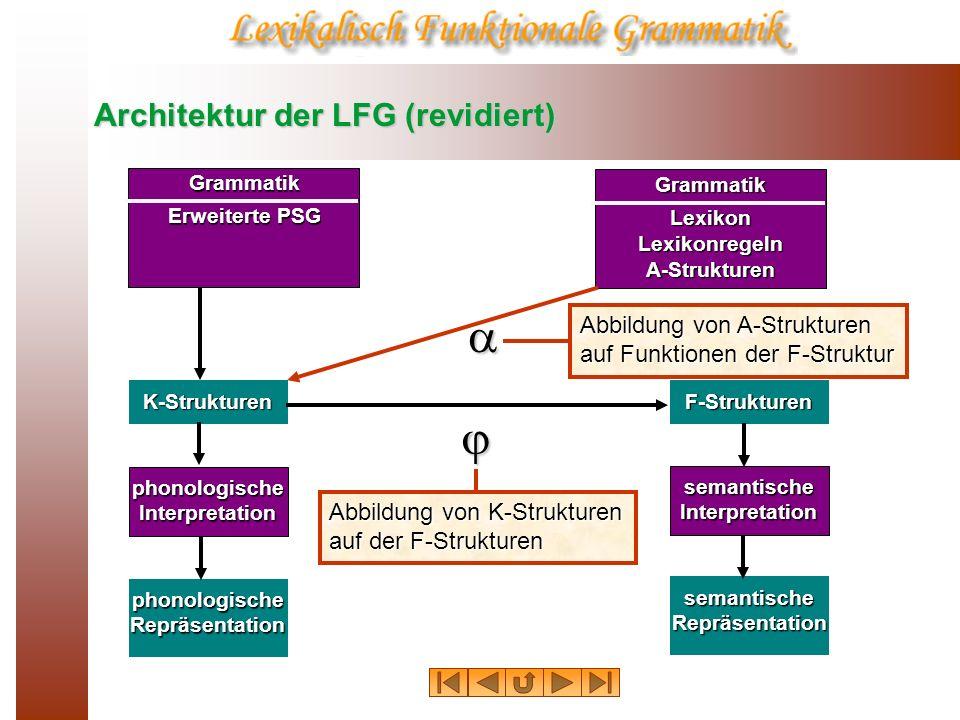 Architektur der LFG (revidiert) Grammatik Erweiterte PSG K-Strukturen F-Strukturen phonologische Interpretation semantische Interpretation phonologisc