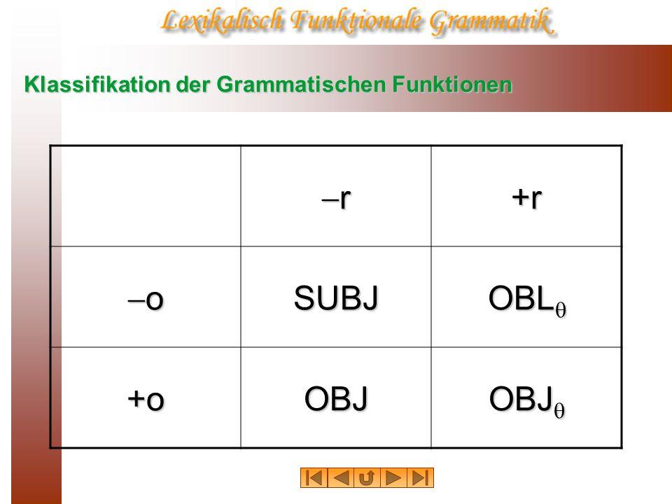 Klassifikation der Grammatischen Funktionen r+r oSUBJ OBL OBL +oOBJ OBJ OBJ