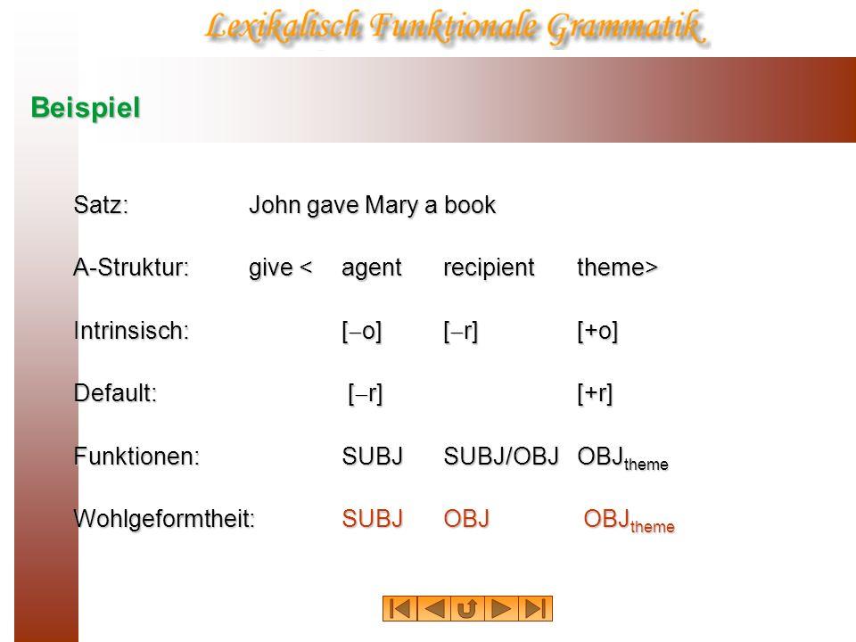 Beispiel Satz:John gave Mary a book A-Struktur:give A-Struktur:give Intrinsisch:[ o][ r] [+o] Default: [ r][+r] Funktionen:SUBJSUBJ/OBJOBJ theme Wohlg