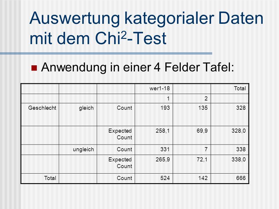 Auswertung kategorialer Daten mit dem Chi 2 -Test Anwendung in einer 4 Felder Tafel: wer1-18 Total 12 GeschlechtgleichCount193135328 Expected Count 25