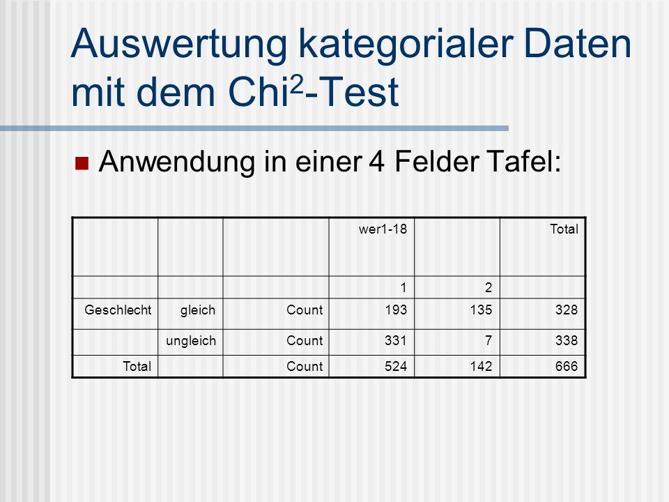 Auswertung kategorialer Daten mit dem Chi 2 -Test Anwendung in einer 4 Felder Tafel: wer1-18 Total 12 GeschlechtgleichCount193135328 ungleichCount3317