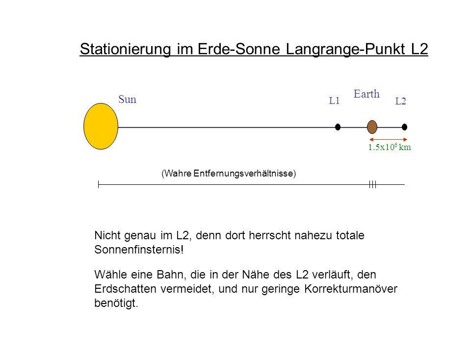 L1 L2 Sun Earth 1.5x10 6 km Stationierung im Erde-Sonne Langrange-Punkt L2 (Wahre Entfernungsverhältnisse) Nicht genau im L2, denn dort herrscht nahez