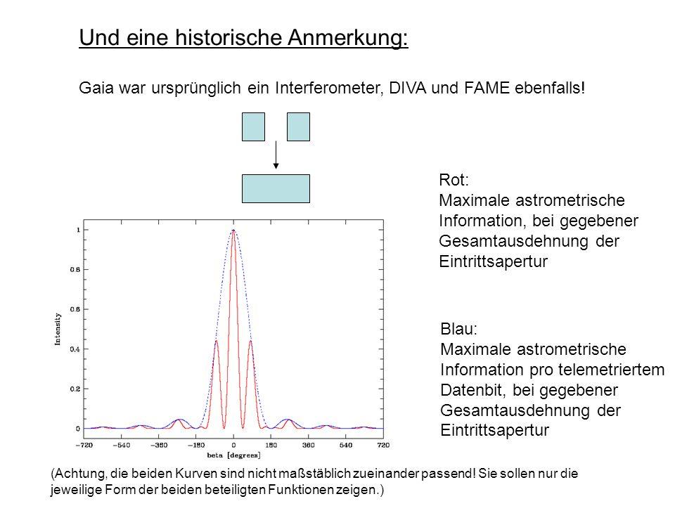 Und eine historische Anmerkung: Gaia war ursprünglich ein Interferometer, DIVA und FAME ebenfalls! Rot: Maximale astrometrische Information, bei gegeb