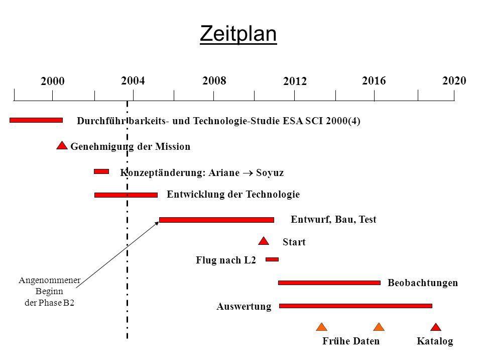 Zeitplan 2000 20042008 2012 2016 2020 Genehmigung der Mission Entwicklung der Technologie Entwurf, Bau, Test Start Beobachtungen Auswertung Katalog Fr