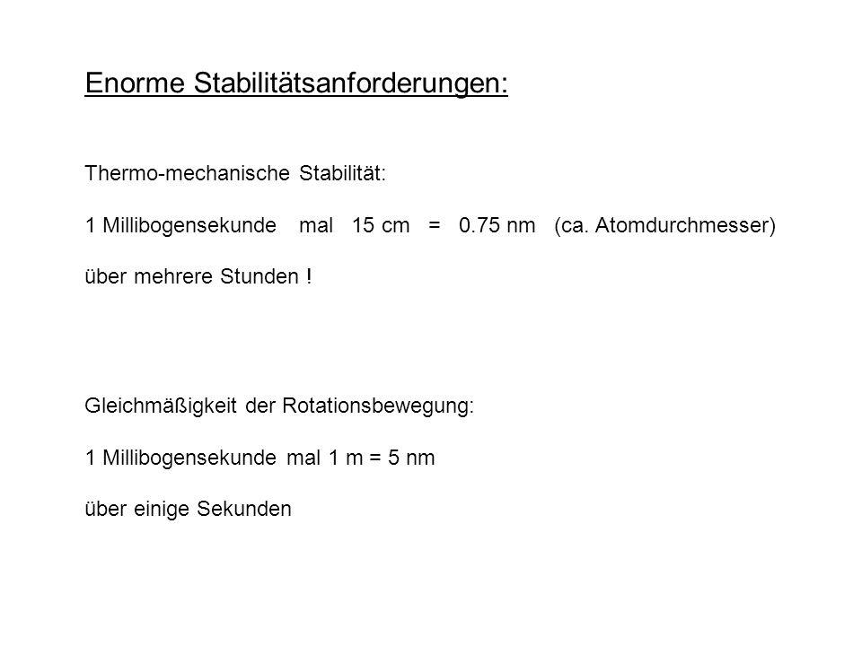 Enorme Stabilitätsanforderungen: Thermo-mechanische Stabilität: 1 Millibogensekunde mal 15 cm = 0.75 nm (ca. Atomdurchmesser) über mehrere Stunden ! G