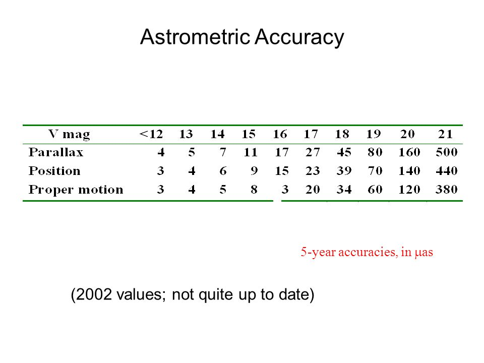 Astrometric Accuracy 5-year accuracies, in as (2002 values; not quite up to date)