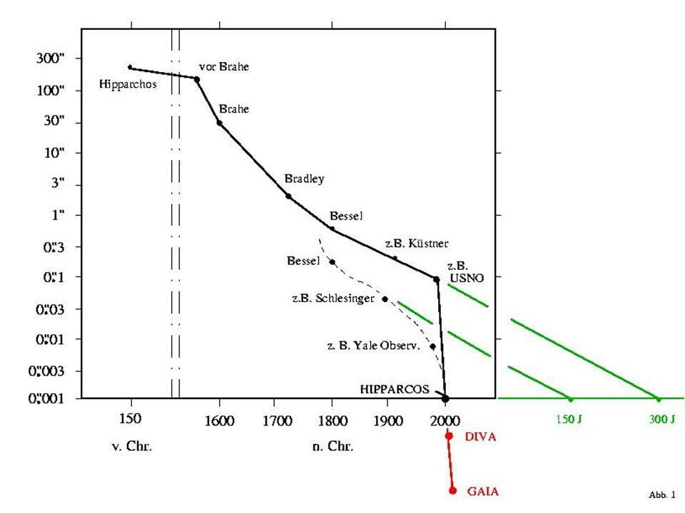 Gaia: Vollständigkeit, Empfindlichkeit,Genauigkeit Helligkeits-Grenze Vollständigkeit Überbelichtungsgrenze Anzahl der Messobjekte Effektive Reichweite Quasare Galaxien Genauigkeit Breitband-Photometrie Mittelband-Photometrie Radialgeschwindigkeiten Beobachtungsprogramm 12 mag 7,3 – 9,0 mag ~ 0 mag 120 000 1 kpc (100 pc) keine ~ 1 Millibogensekunde 2 Farben (B und V) keine nur ausgewählte Sterne 20 mag ~ 20 mag ~ 3 – 7 mag 26 Millionen bis V = 15 250 Millionen bis V = 18 1000 Millionen bis V = 20 100 kpc (10 kpc) ~ 5 × 10 5 10 6 – 10 7 4 Mikrobogensekunden bei V = 10 10-15 Mikrobogensekunden bei V=15 200-300 Mikrobogensek.