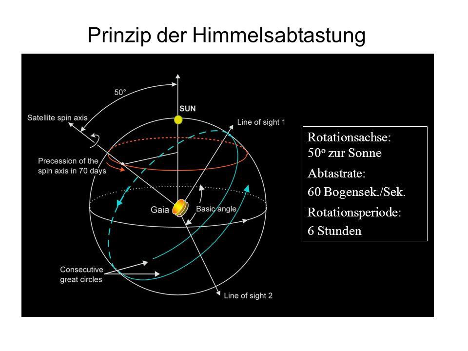 Prinzip der Himmelsabtastung Rotationsachse: 50 o zur Sonne Abtastrate: 60 Bogensek./Sek. Rotationsperiode: 6 Stunden