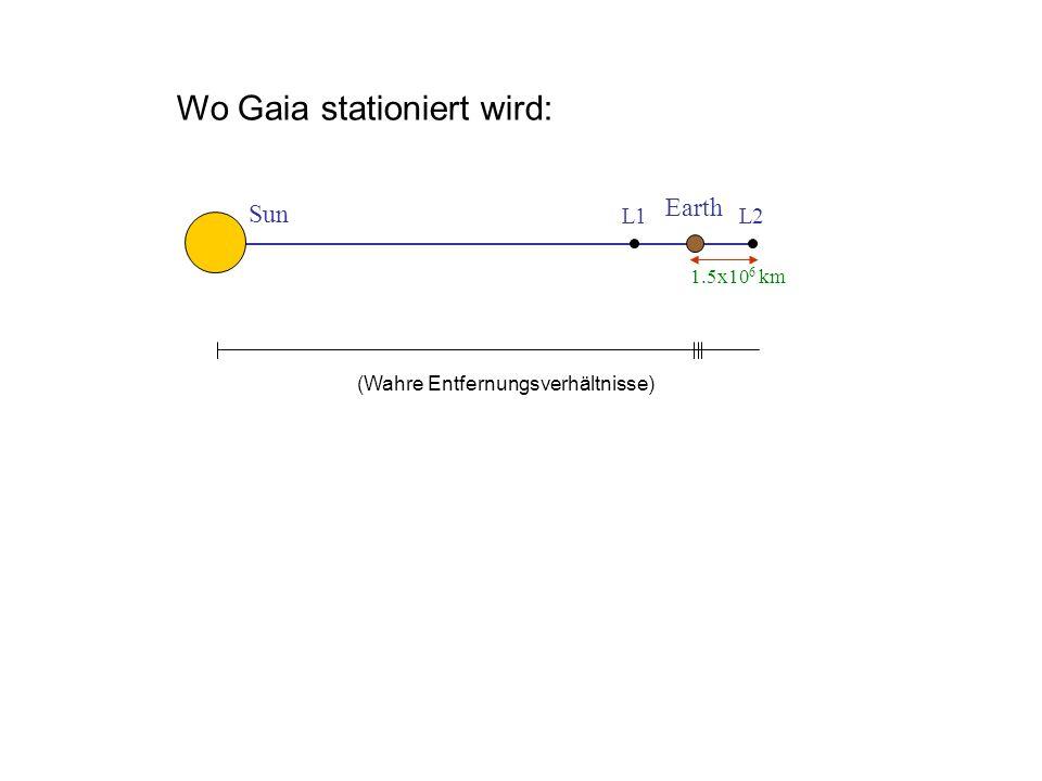 L1 L2 Sun Earth 1.5x10 6 km Wo Gaia stationiert wird: (Wahre Entfernungsverhältnisse)