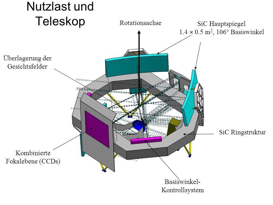 Nutzlast und Teleskop SiC Hauptspiegel 1.4 0.5 m 2, 106° Basiswinkel Überlagerung der Gesichtsfelder SiC Ringstruktur Basiswinkel- Kontrollsystem Komb
