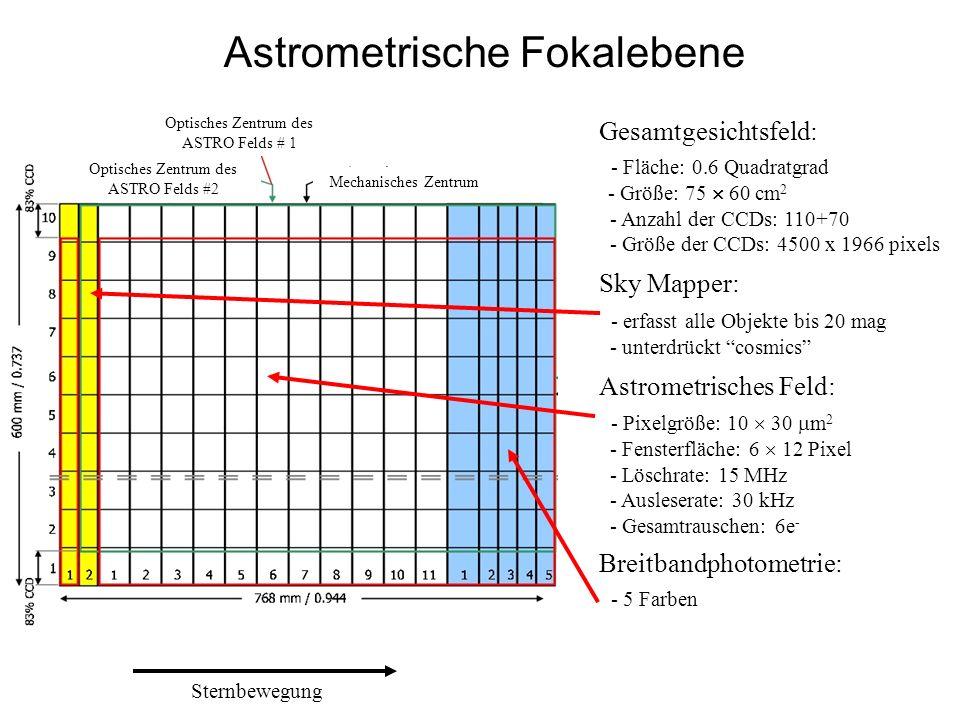 Astrometrische Fokalebene Gesamtgesichtsfeld: - Fläche: 0.6 Quadratgrad - Größe: 75 60 cm 2 - Anzahl der CCDs: 110+70 - Größe der CCDs: 4500 x 1966 pi