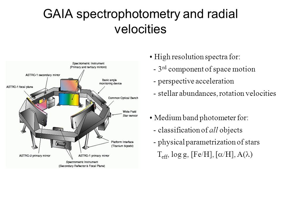 GAIA spectrophotometry and radial velocities High resolution spectra for: - 3 rd component of space motion - perspective acceleration - stellar abundances, rotation velocities Medium band photometer for: - classification of all objects - physical parametrization of stars T eff, log g, [Fe/H], [ /H], A( )