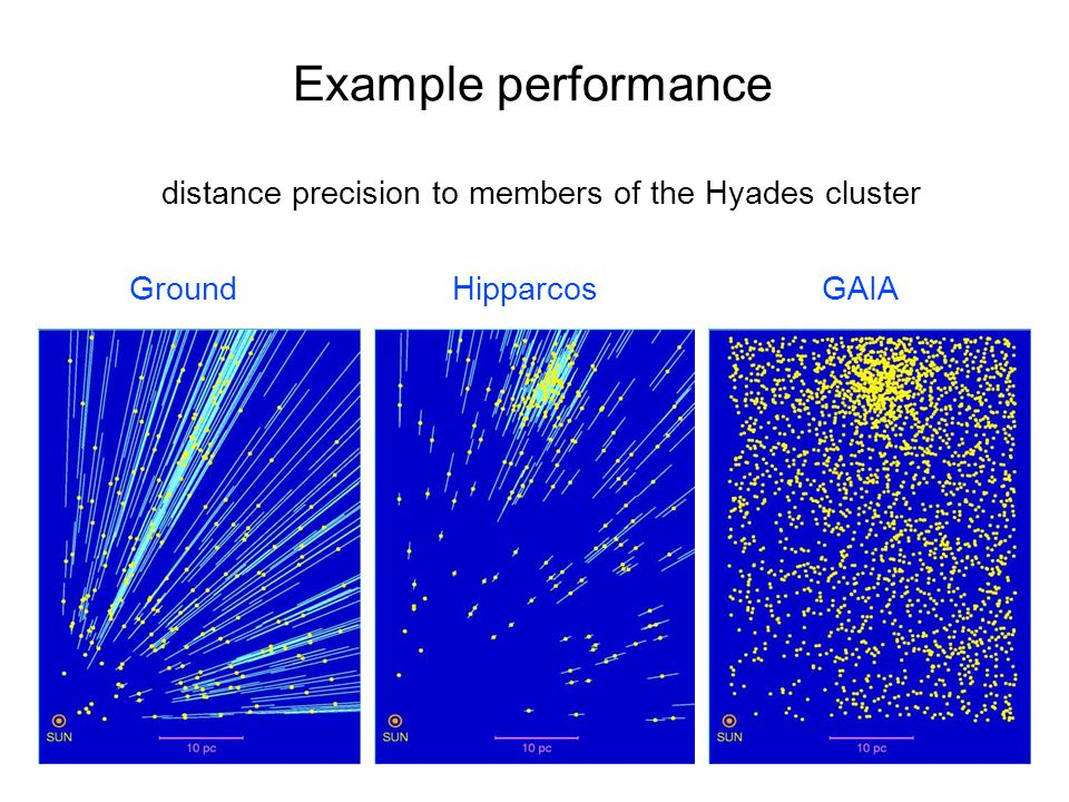 Example performance distance precision to members of the Hyades cluster GroundHipparcosGAIA