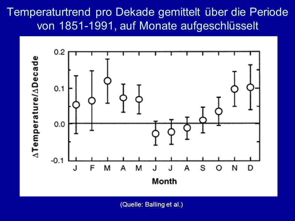 Temperaturtrend pro Dekade gemittelt über die Periode von 1851-1991, auf Monate aufgeschlüsselt (Quelle: Balling et al.)