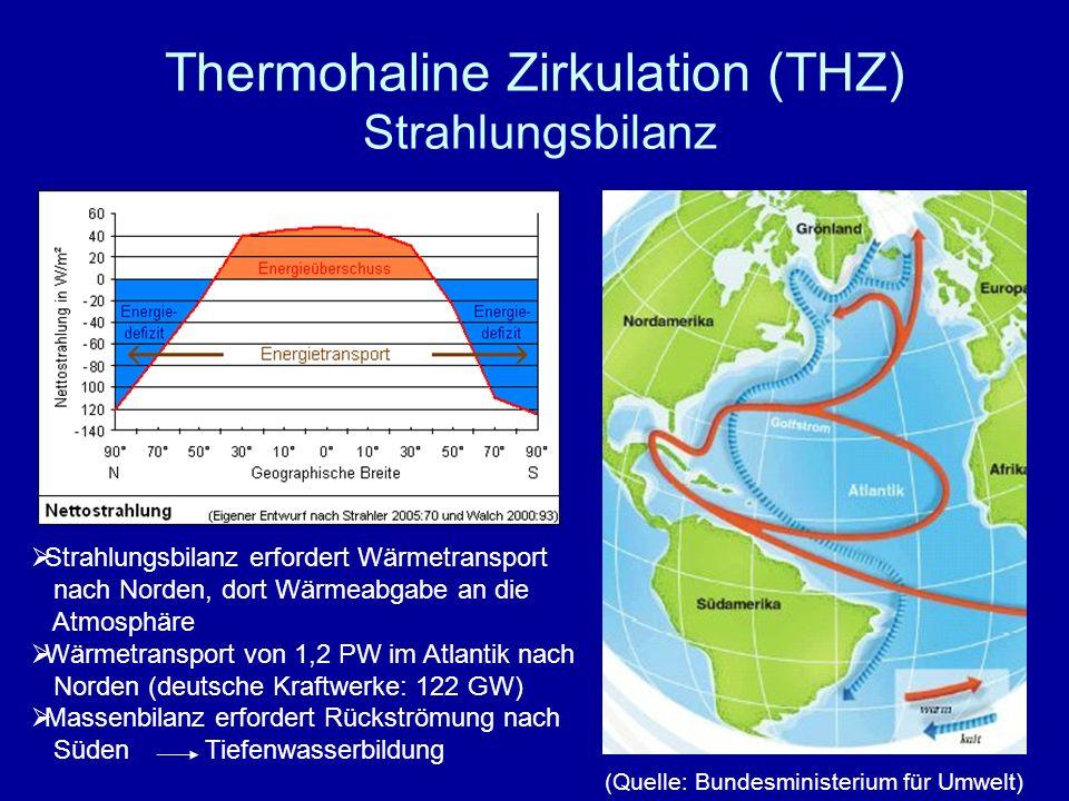 Thermohaline Zirkulation (THZ) Strahlungsbilanz Strahlungsbilanz erfordert Wärmetransport nach Norden, dort Wärmeabgabe an die Atmosphäre Wärmetranspo
