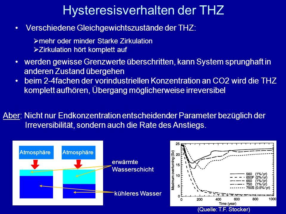 Hysteresisverhalten der THZ Verschiedene Gleichgewichtszustände der THZ: mehr oder minder Starke Zirkulation Zirkulation hört komplett auf werden gewi
