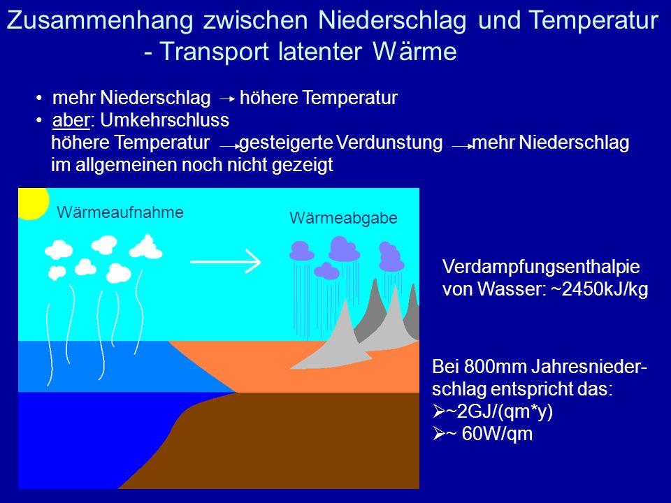 Wärmeaufnahme Wärmeabgabe mehr Niederschlag höhere Temperatur aber: Umkehrschluss höhere Temperatur gesteigerte Verdunstung mehr Niederschlag im allge