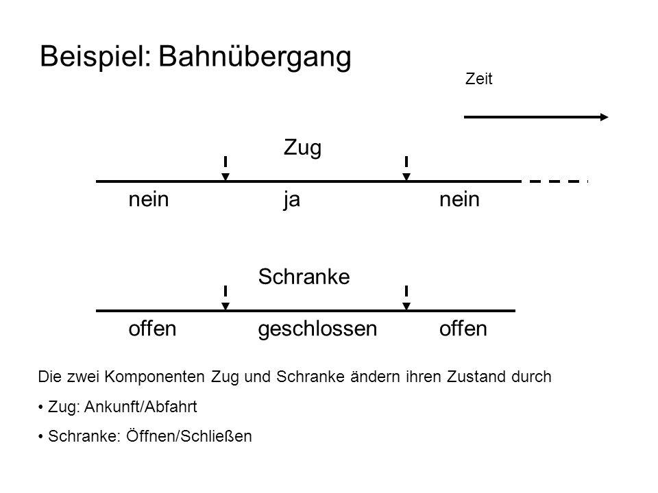Zeit Beispiel: Bahnübergang Zug geschlossen Schranke offen nein ja Die zwei Komponenten Zug und Schranke ändern ihren Zustand durch Zug: Ankunft/Abfah
