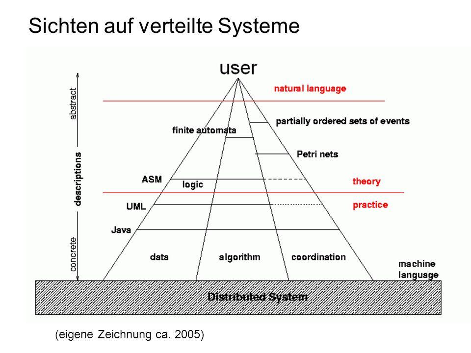 Sichten auf verteilte Systeme (eigene Zeichnung ca. 2005)