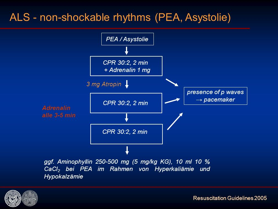 Resuscitation Guidelines 2005 ALS - non-shockable rhythms (PEA, Asystolie) CPR 30:2, 2 min + Adrenalin 1 mg PEA / Asystolie 3 mg Atropin presence of p waves pacemaker CPR 30:2, 2 min Adrenalin alle 3-5 min ggf.