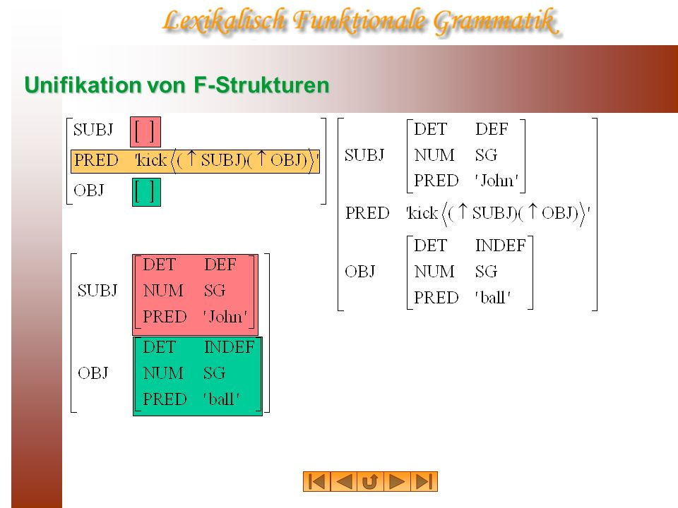 Von der K-Struktur zur F-Struktur: Annotationen S NP ( SUBJ)= NP ( SUBJ)= VP = VP = NP(Det)N (PP) ( ADJUNCT)= (PP) ( ADJUNCT)= PPP NP ( OBJ)= NP ( OBJ)= S COMP S = S = VP (NP) ( OBJ)= (NP) ( OBJ)= (NP) ( OBJ2)= (NP) ( OBJ2)= V (S ) ( COMP)= (S ) ( COMP)= PP* ( ( CASE)= PP* ( ( CASE)=