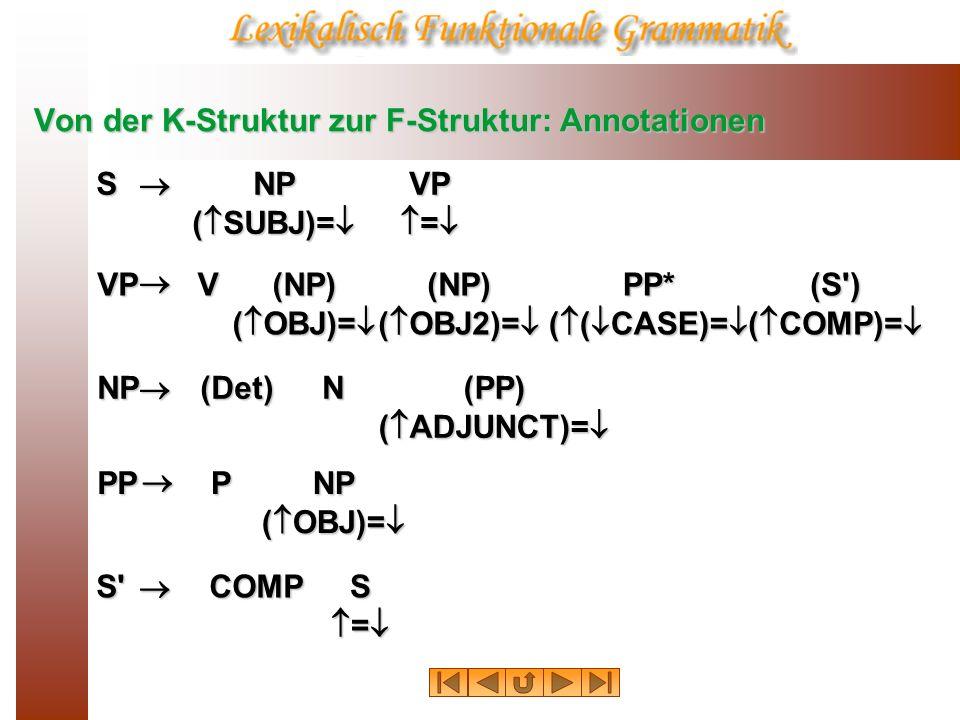 Von der K-Struktur zur F-Struktur: Annotationen S ( SUBJ)= NP = VP = VP ( OBJ)= NP V NDET NDET Der Junge bewunderte das Mädchen Konvention: Für alle präterminalen (lexikalischen) Kategorien gilt das Identitätsschma Konvention: Für alle präterminalen (lexikalischen) Kategorien gilt das Identitätsschma