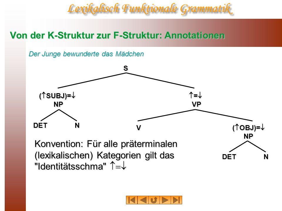 Von der K-Struktur zur F-Struktur: Annotationen S ( SUBJ)= NP = VP = VP ( OBJ)= NP VNDET NDET Der Junge bewunderte das Mädchen = =