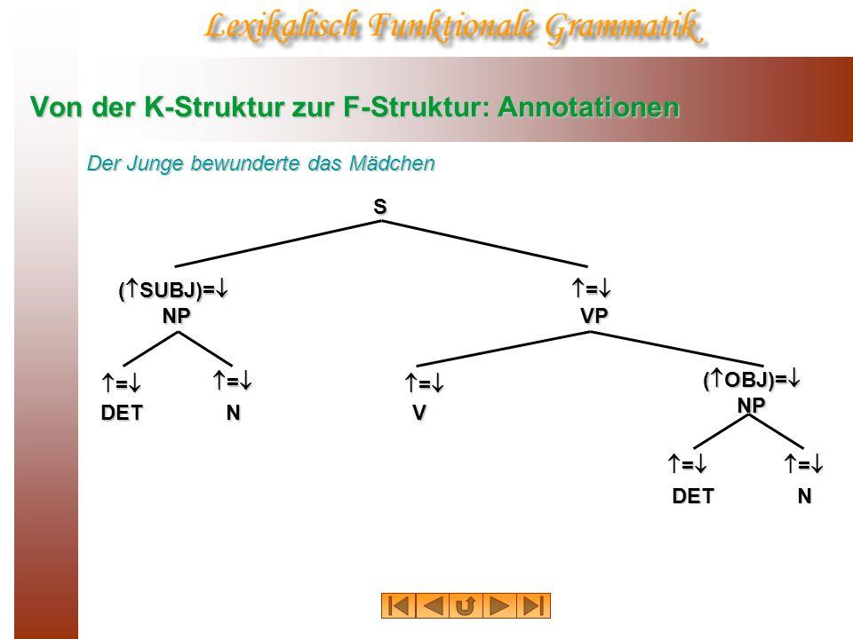 Von der K-Struktur zur F-Struktur: Annotationen S:f 1 ( SUBJ)= NP:f 2 = VP:f 3 = VP:f 3 ( OBJ)= NP:f 7 V:f 6 N:f 5 DET:f 4 N:f 9 DET:f 8 Der Junge bewunderte das Mädchen = =