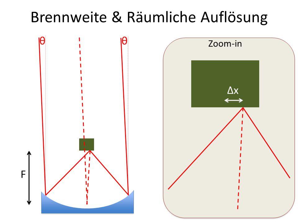 Brennweite & Räumliche Auflösung F Zoom-in θθ Δx