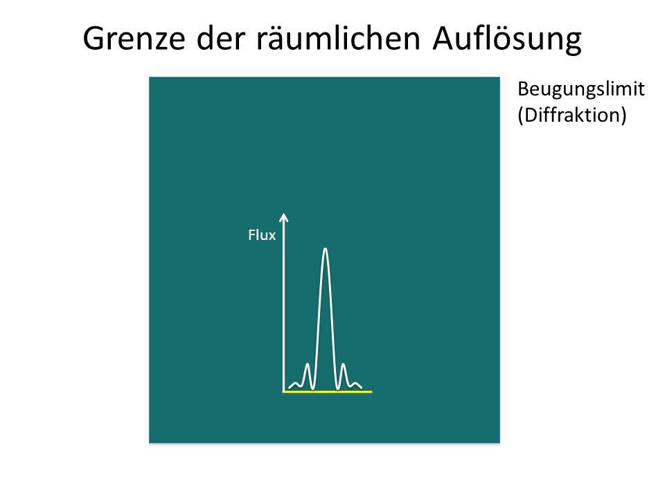 Grenze der räumlichen Auflösung Flux Beugungslimit (Diffraktion)