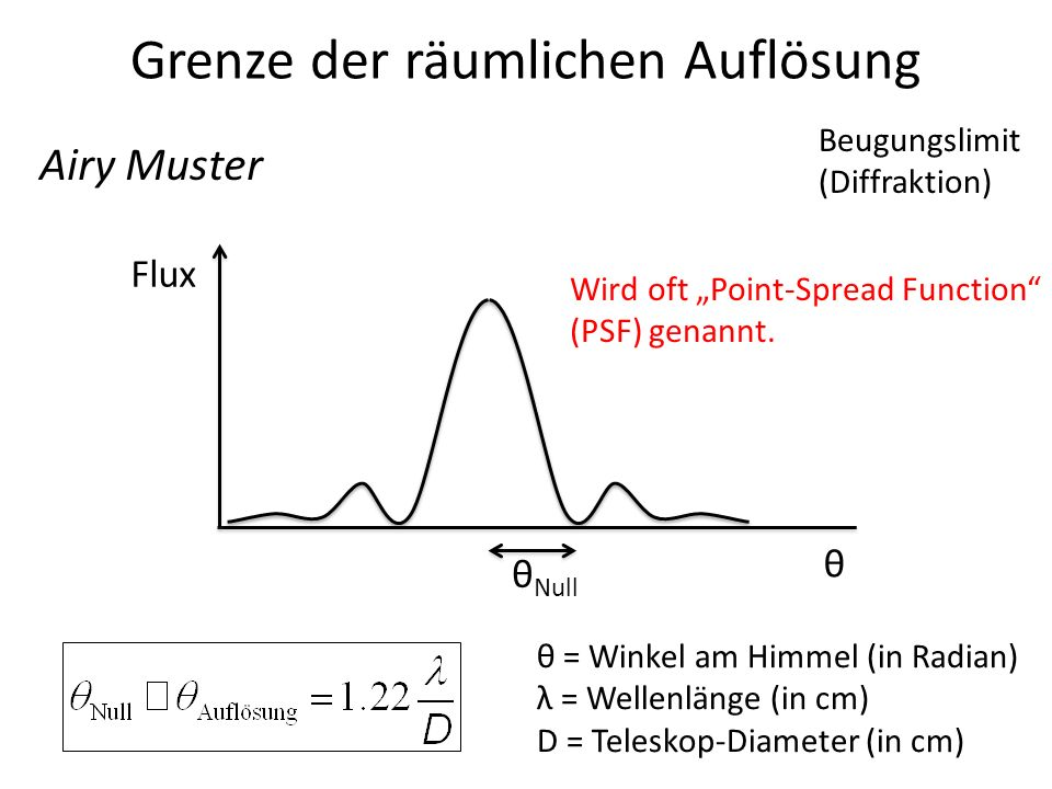 Grenze der räumlichen Auflösung Flux Beugungslimit (Diffraktion) θ θ = Winkel am Himmel (in Radian) λ = Wellenlänge (in cm) D = Teleskop-Diameter (in