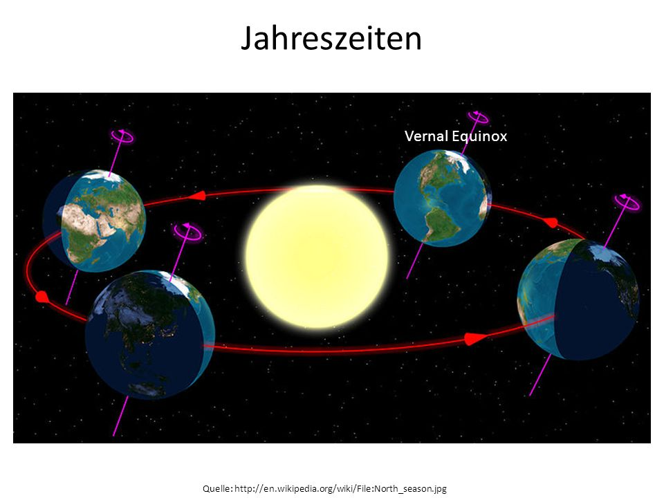 Jahreszeiten Quelle: http://en.wikipedia.org/wiki/File:North_season.jpg Vernal Equinox