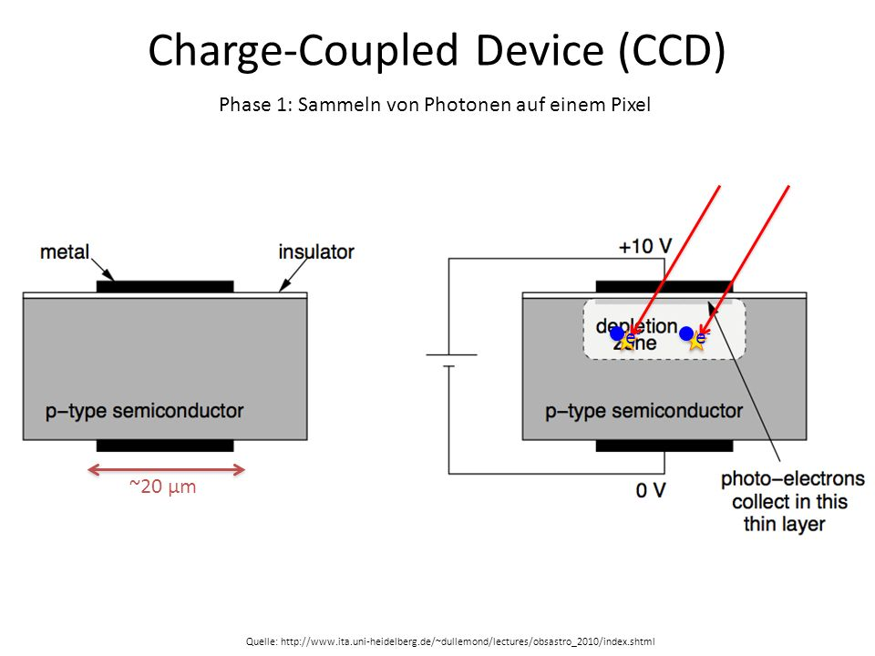 Charge-Coupled Device (CCD) ~20 μm e-e- e-e- Phase 1: Sammeln von Photonen auf einem Pixel Quelle: http://www.ita.uni-heidelberg.de/~dullemond/lecture