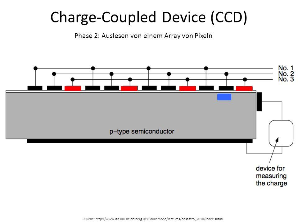 Charge-Coupled Device (CCD) Phase 2: Auslesen von einem Array von Pixeln Quelle: http://www.ita.uni-heidelberg.de/~dullemond/lectures/obsastro_2010/in