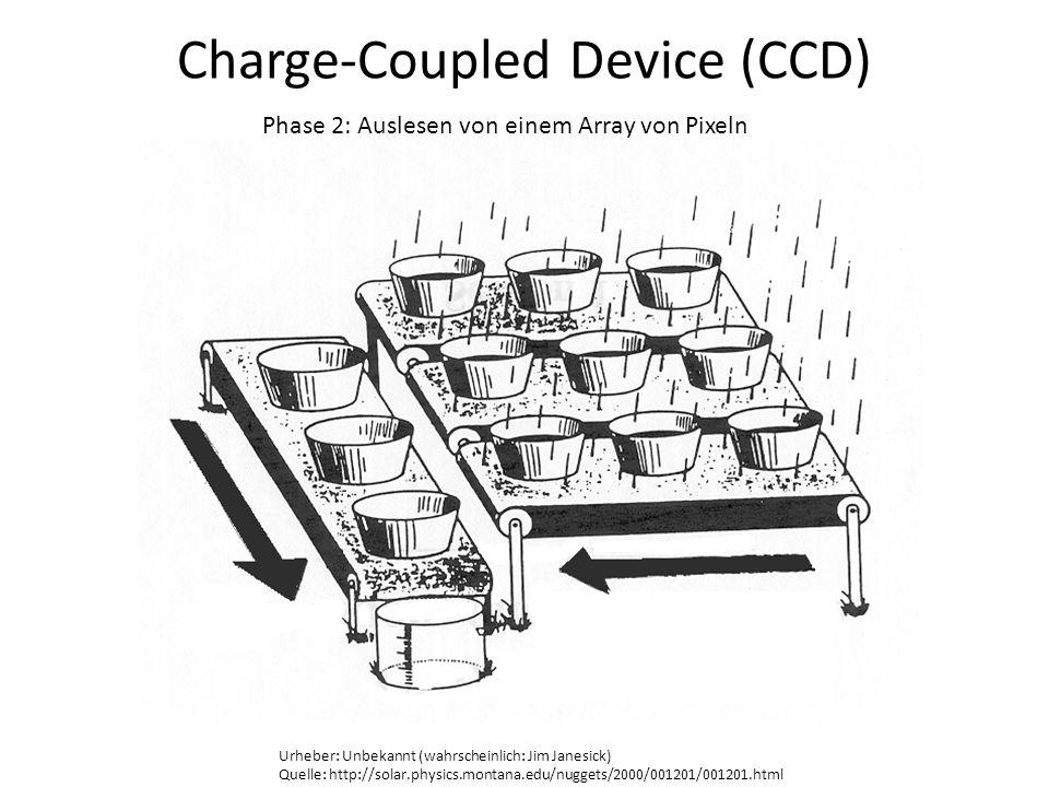 Charge-Coupled Device (CCD) Phase 2: Auslesen von einem Array von Pixeln Urheber: Unbekannt (wahrscheinlich: Jim Janesick) Quelle: http://solar.physic