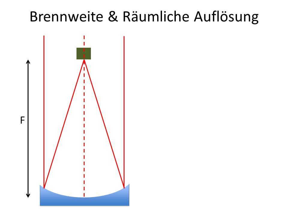Brennweite & Räumliche Auflösung F