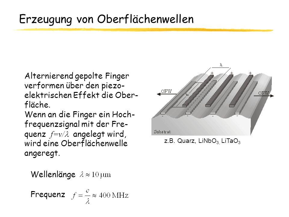 Erzeugung von Oberflächenwellen Alternierend gepolte Finger verformen über den piezo- elektrischen Effekt die Ober- fläche. Wenn an die Finger ein Hoc